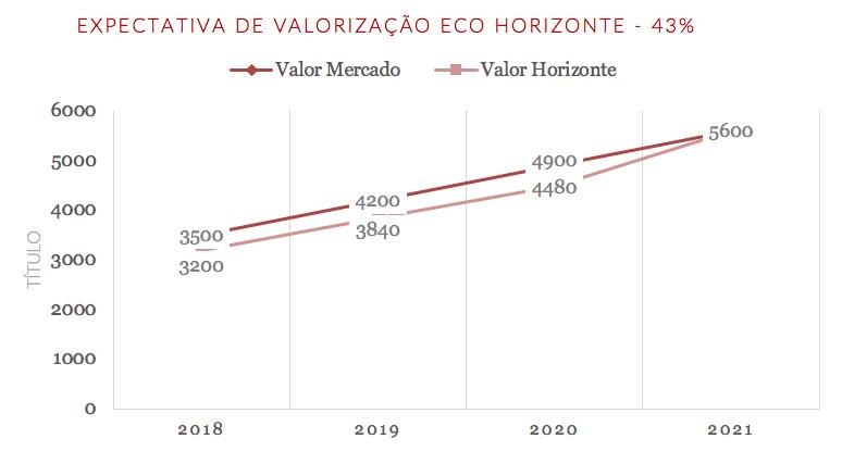 ECO Horizonte